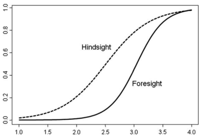 Hindsight bias redefined: It's about time.