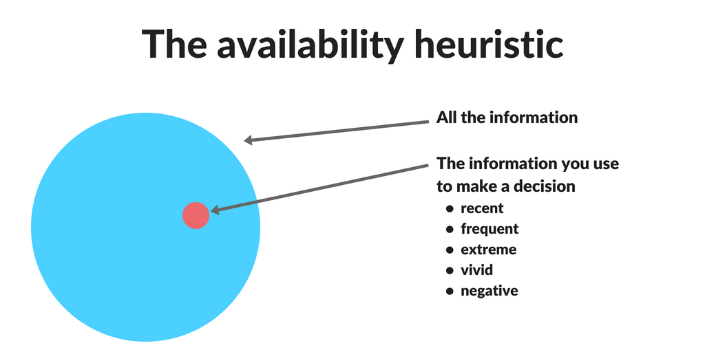 The Availability Heuristic Why Your Brain Confuses Easy