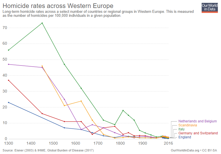 Homicide rate in western europe
