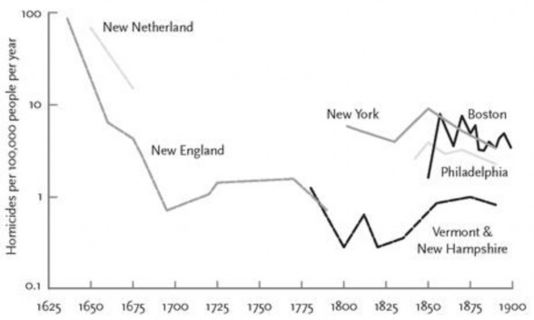 Homicide rates in the northeastern United States