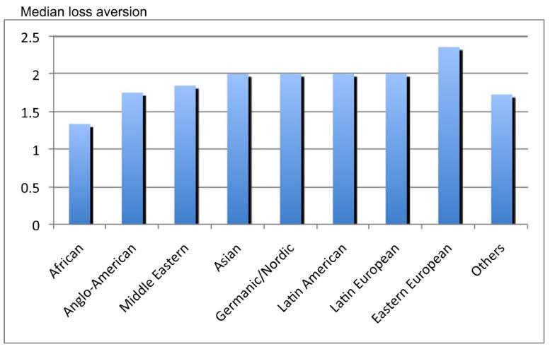 loss aversion culture