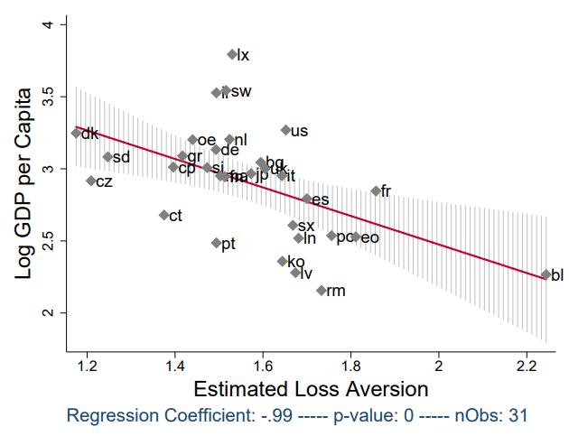 loss aversion gdp