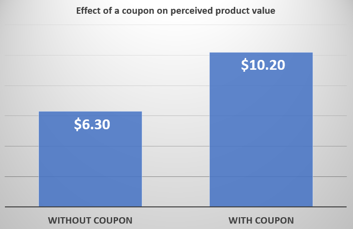 Effect of a coupon on perceived product value