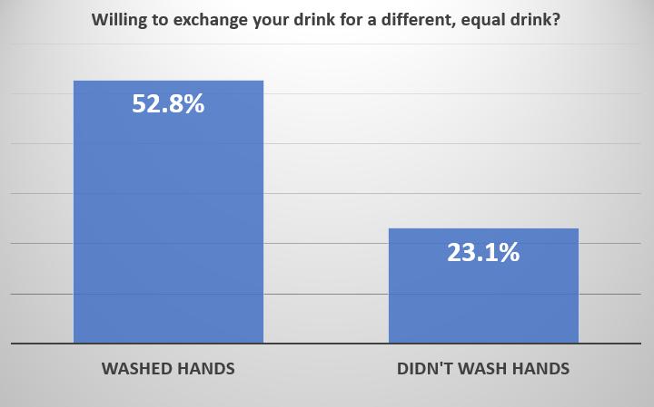 Endowment effect and handwashing