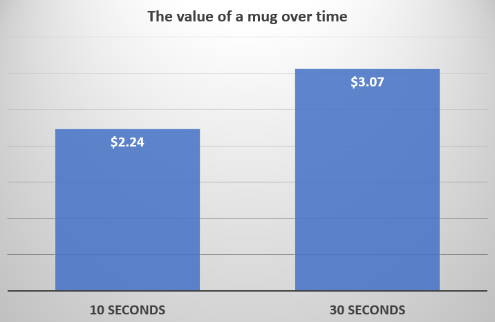 duration of ownership effect