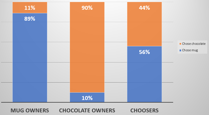 endowment effect mug chocolate