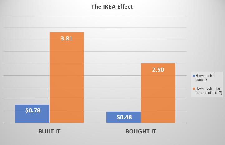 The IKEA effect furniture