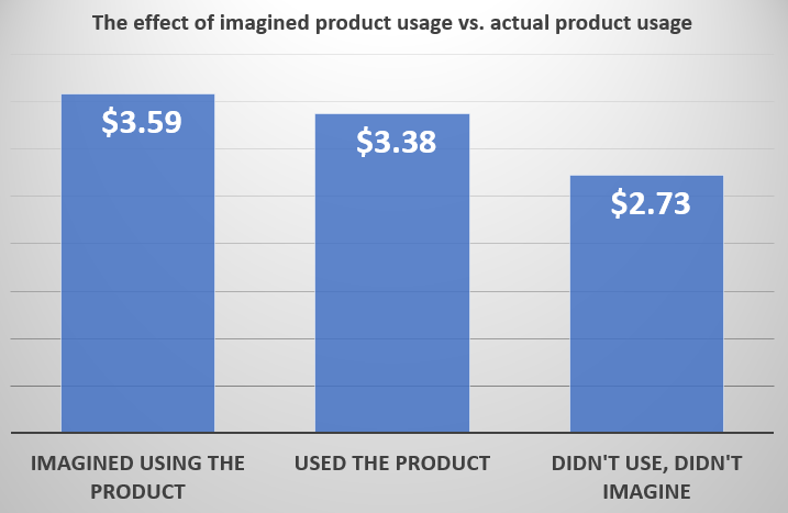 Imagined product usage leads to greater value perception
