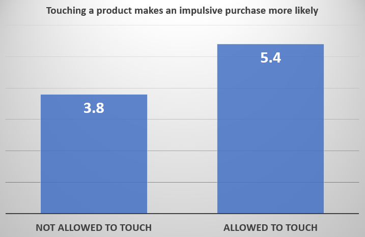 product touch makes an impulse purchase more likey