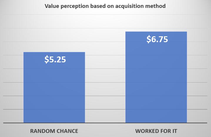 Value perception acquisition method